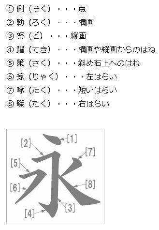 「永」という字を練習する理由