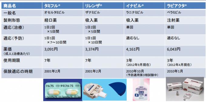 タミフル・リレンザ・イナビル・ラピアクタの使い方・薬価・使用期限の一覧表