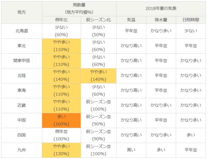 2019年のスギ・ヒノキ花粉情報(各地域の花粉飛散傾向)
