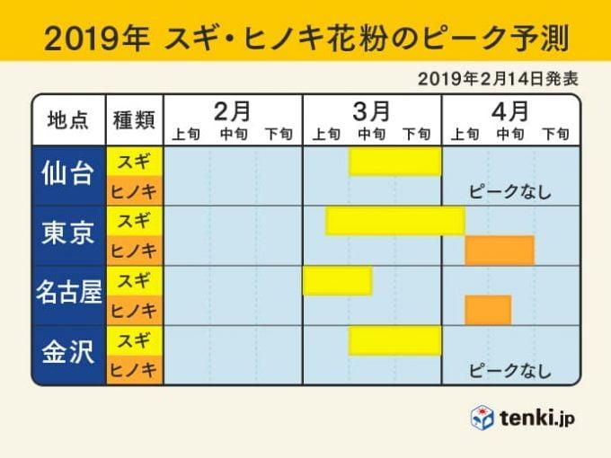 2019年のスギ・ヒノキ花粉情報(ピーク予想時期(東日本))