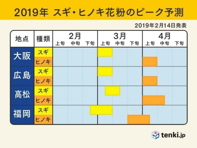 2019年のスギ・ヒノキ花粉情報(ピーク予想時期(西日本))