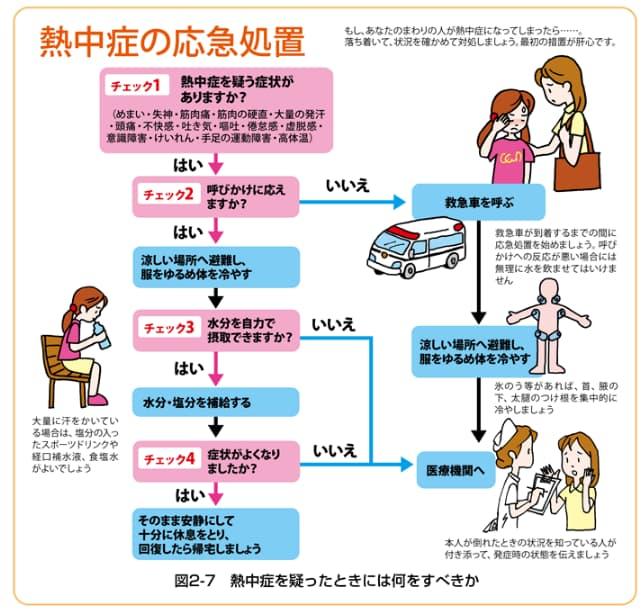 熱中症の対処方法(応急処置)│環境省