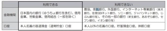 日本学生支援機構(JASSO) 取扱い金融機関