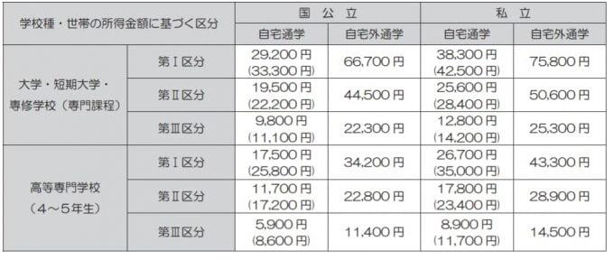 日本学生支援機構(JASSO) 給付奨学金(一般)